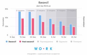 Новий ринок праці: що кажуть цифри
