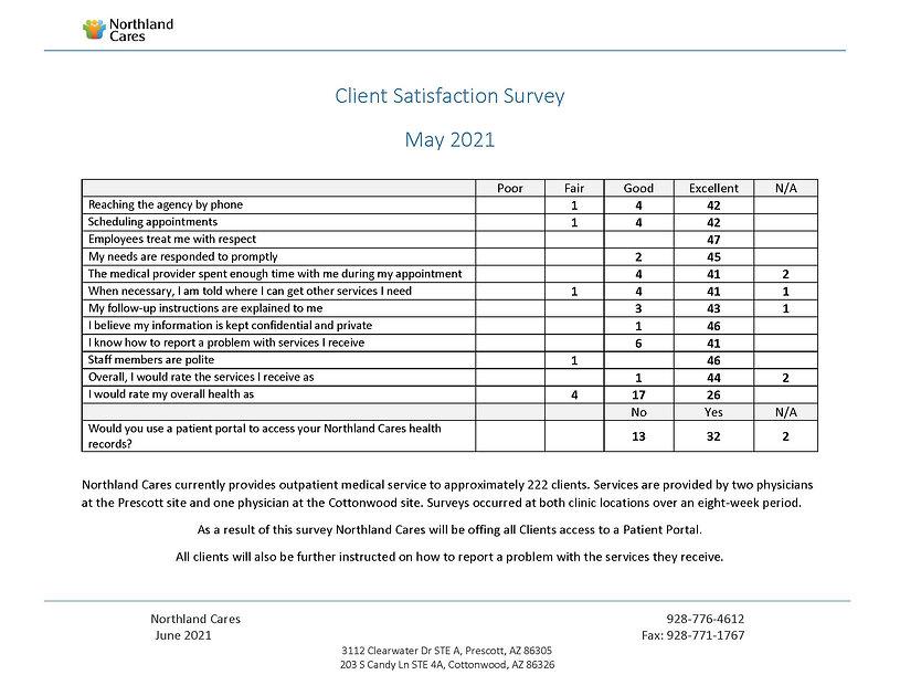 Client Satisfaction Survey 2021