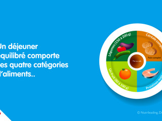 Un déjeuner équilibré comporte ces quatre catégories d'aliments