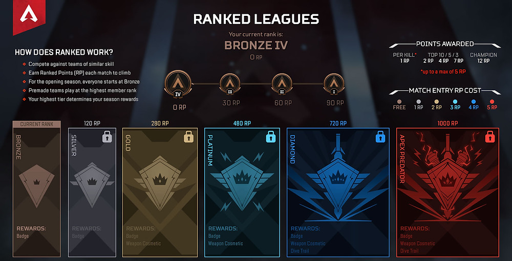 The Apex Legends Ranking System