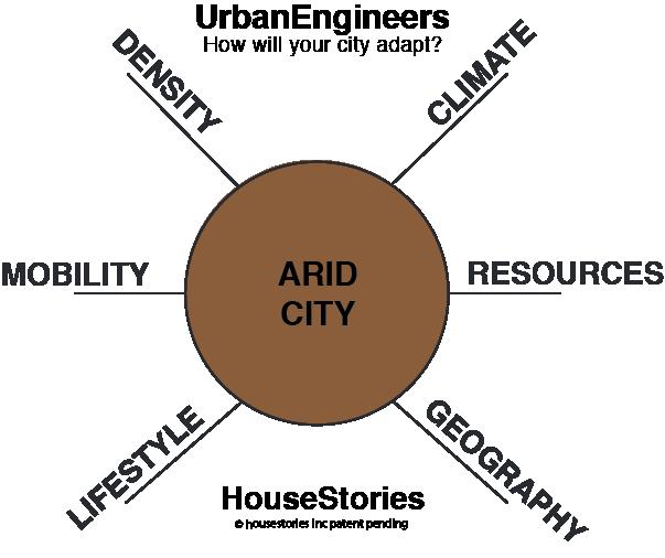 housestories wheel UrbanEngineers arid c