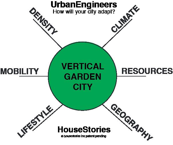 housestories wheel UrbanEngineers VGC