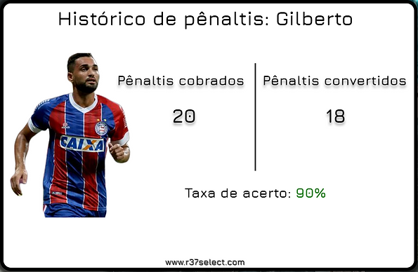 Arte penaltis Gilberto.png