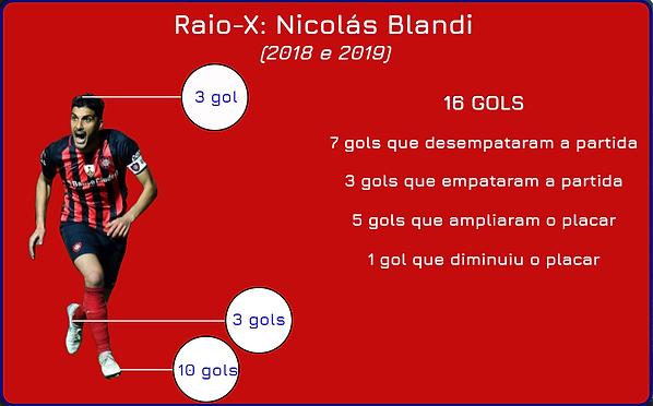 Arte Blandi raiox gols.png