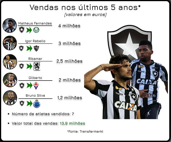 Arte vendas Botafogo.png
