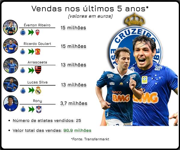Artes vendas Cruzeiro.png