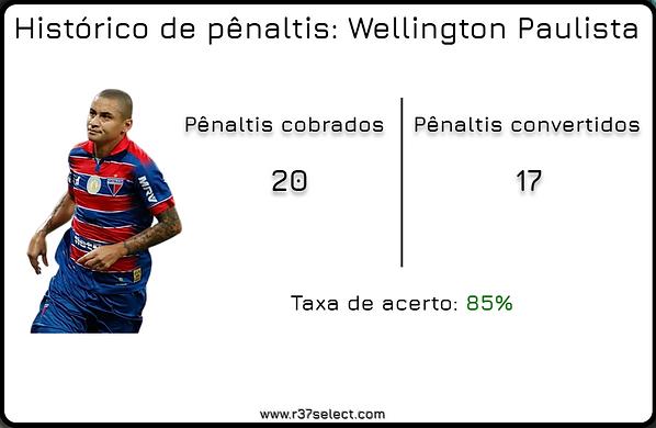 Arte Penaltis Wellington Paulista.png