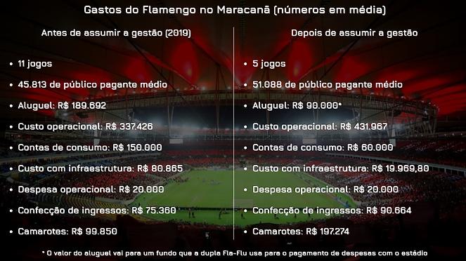 Custos cheios Fla maraca.png