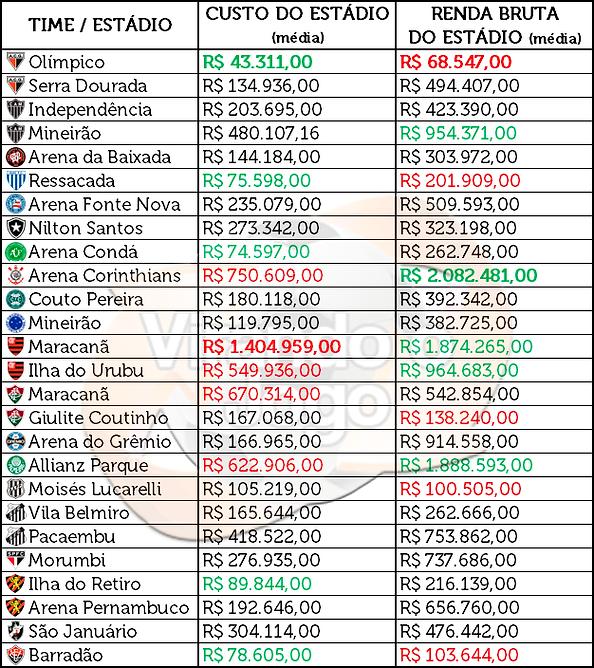 O custo dos estádios da Série A em 2017
