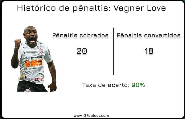 Arte penaltis Vagner Love.png