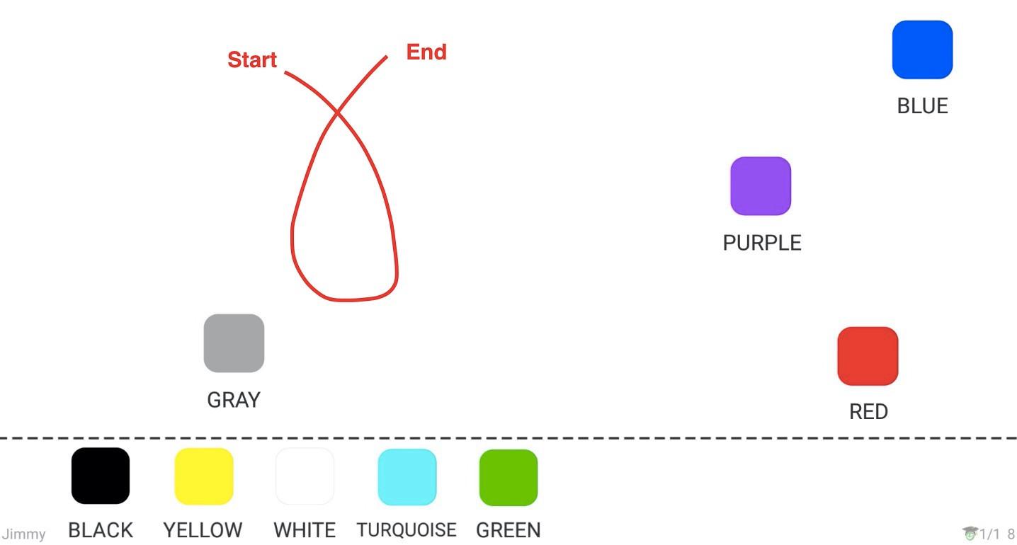 Nakreslite podobnú krivku a zachujte počiatočný a koncový bod