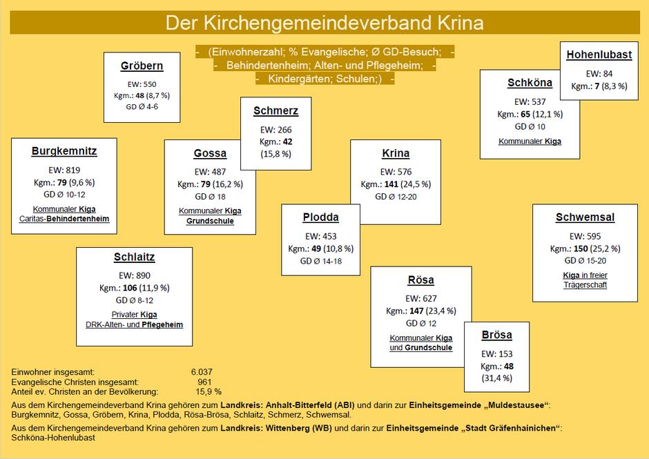 KGV Krina - Zahlen 2
