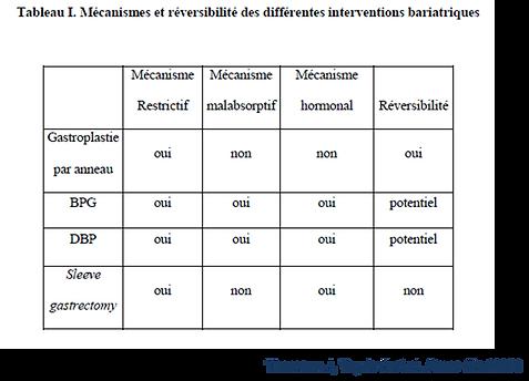 Principes et mécanismes de la chirurgie bariatrique. Différences entre Anneau gastrique Sleeve Bypass gastrique Dr. Veyrie IOCP Paris