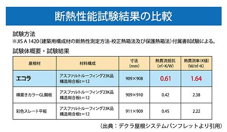 断熱性能試験結果の比較.png
