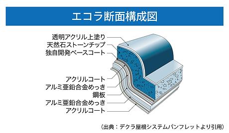 エコラ断面構成図.png