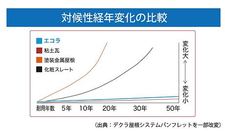 耐候性経年変化の比較.png