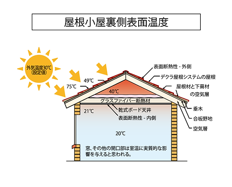 エコラ遮熱性能_図のみ.png