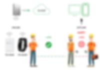 FastSensor - ADAM Industrial - Online and Offline