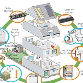 Eco-Friendly Homes: 4 Benefits To Help You Sell