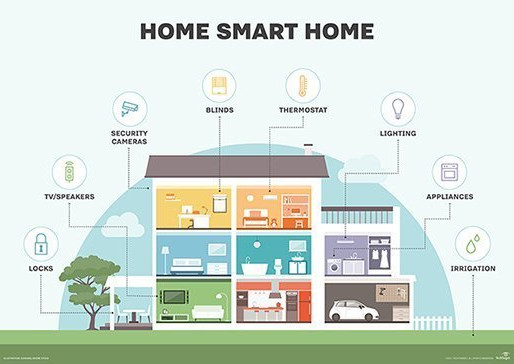 Turn your ordinary home into a smart home