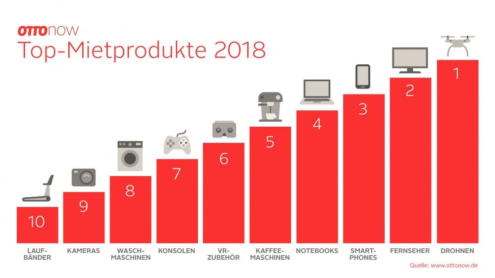 Otto Now Top Produkte 2018