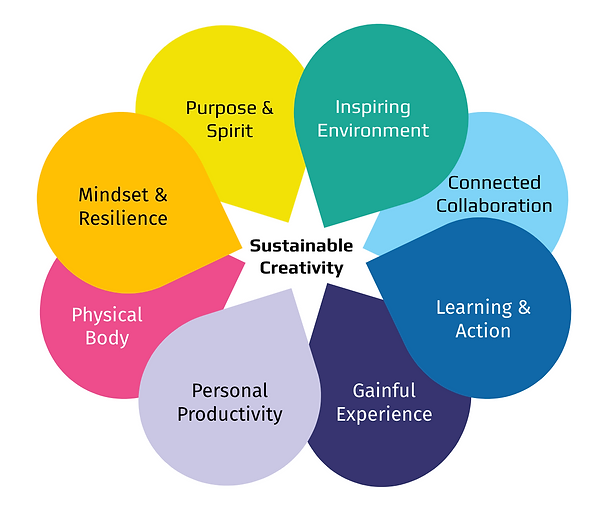 8 Interconnected Areas of Sustainable Cr