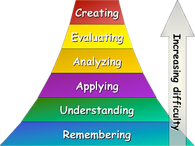 WISC Blooms Taxonomy