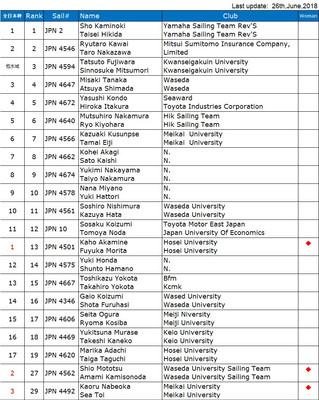 2018年 全日本470出場枠獲得選手一覧