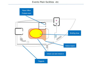 Information Registration and Measurement, Events Main facilities