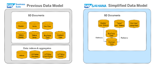 HANA use case series: 3b - market to a segment of one (tech view)