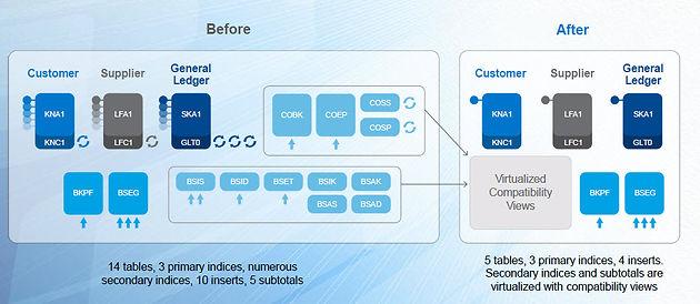 SAP HANA S/4 : SAP SIMPLE FINANCE AND SAP SIMPLE LOGISTICS