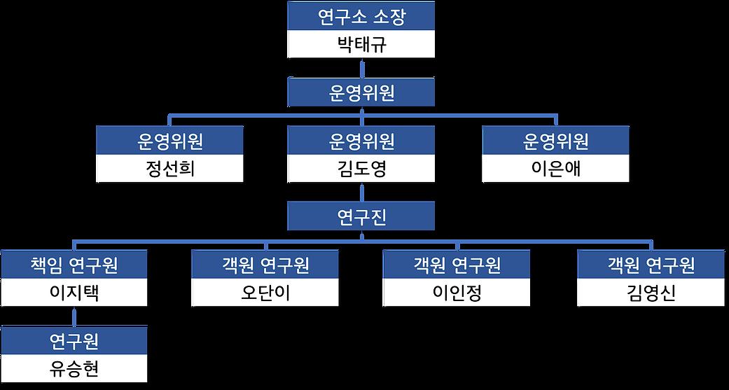 다솜사회서비스연구소 조직도.png