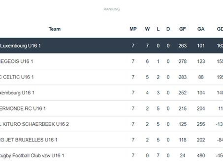 U16 - Final ranking Q2
