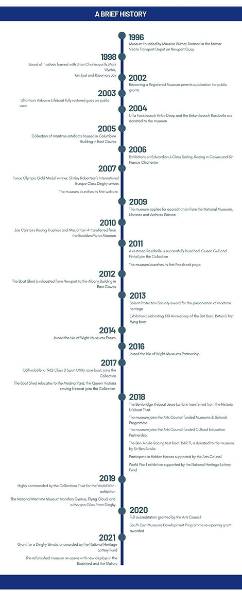 Classic Boat Museum timeline.jpg