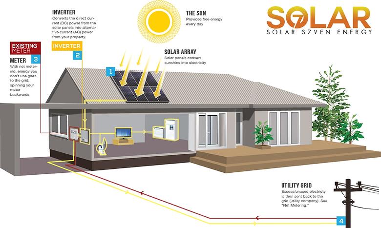 how-solar-works-solar-7-energy.png
