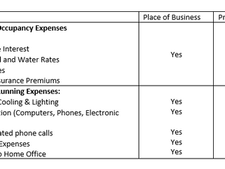 What are my claimable home office expenses?