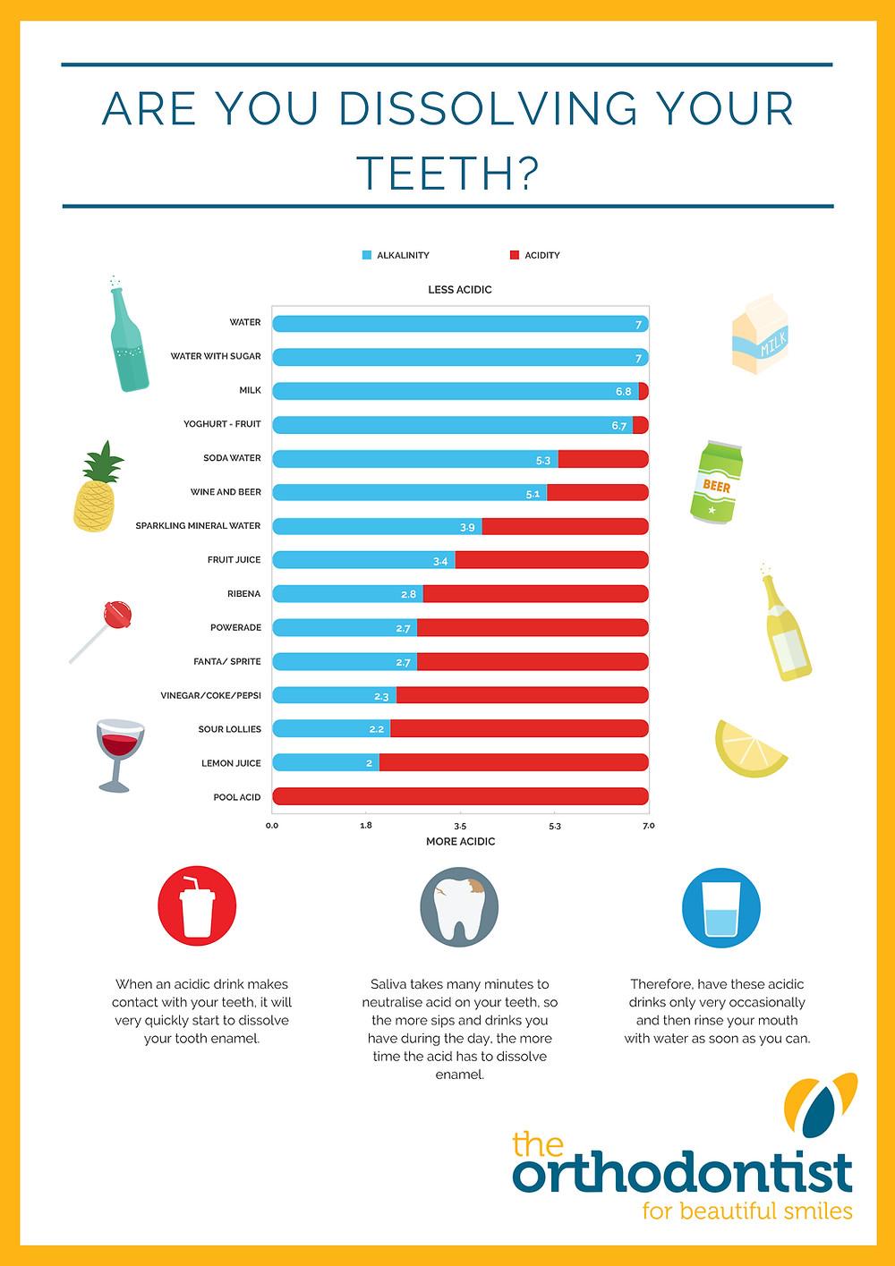 Teeth acidic chart