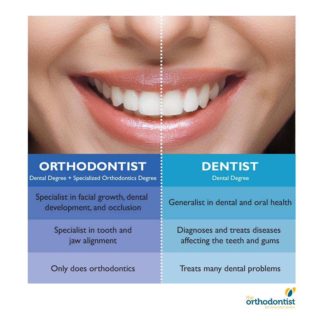 The difference between an orthodontist and dentist