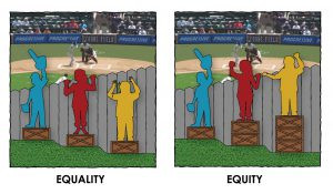 Equality Versus Equity: An Illustrated Explanation of Why We Need Feminism