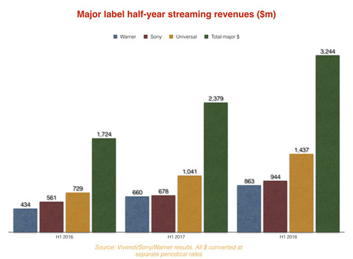 THE MAJOR LABELS NOW TURN OVER MORE THAN $1BN A MONTH. BUT WHO'S RULING 2018?
