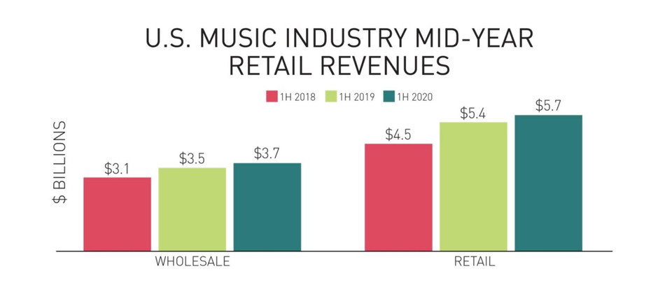 MUSIC STREAMING REVENUES on course to grow by $1bn in the US in 2020, despite everything