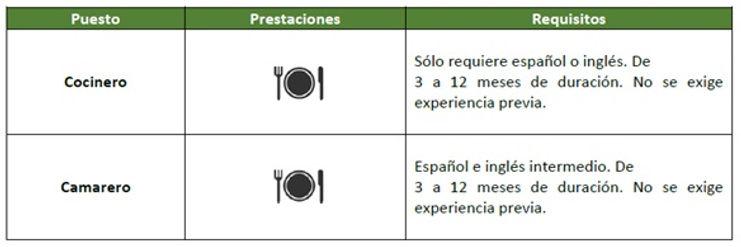 Cuadro-Pasantías-en-Restaurantes-de-Espa