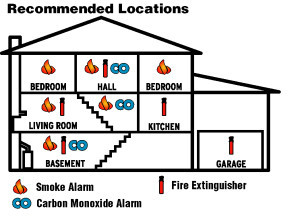 Smoke/CO Alarm Placement and Maintenance