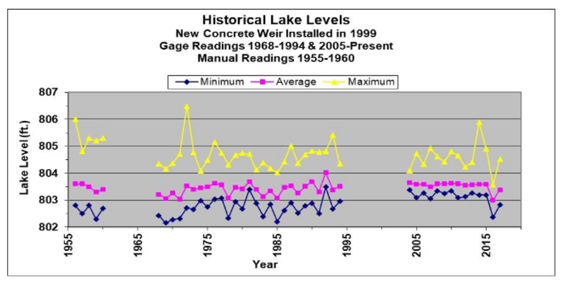 lake level device.PNG