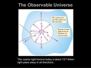 Our Cosmic Light Horizon
