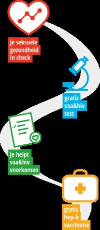 Amsterdam Cohort Studies Voordelen