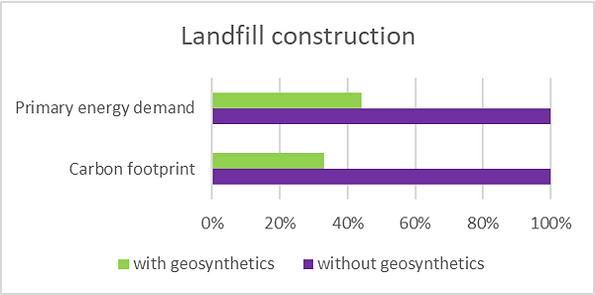 210211 LCA landfill construction.png