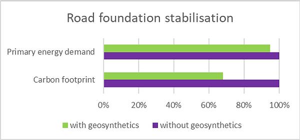 210211 LCA Road foundation stabilisation