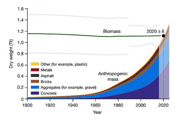 Geosynthetics can help preventing further steep increase in use of anthropogenic mass materials.