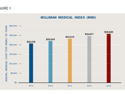 Voluntary benefits can help close the gap on medical costs
